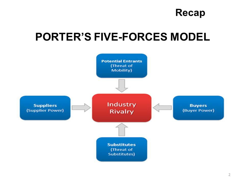 Management practices lecture ppt video online download for 5 porter forces model