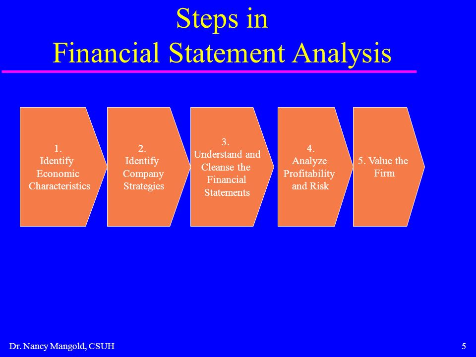 Financial Reporting And Financial Statement Analysis  Ppt Download