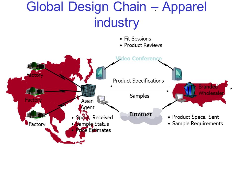 Value Chains And Clock Speed Ppt Video Online Download
