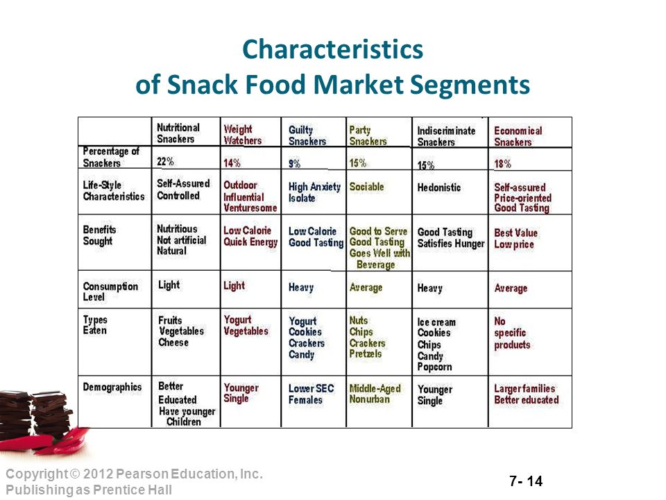 market segmentation in food beverage Food & beverage rapid urbanization, fierce competition, and changes in consumer behavior have increased challenges for retailers over the past 20 years in asia there have been three general market shifts: rapid urbanization, fierce competition, and a huge change in consumer behavior.