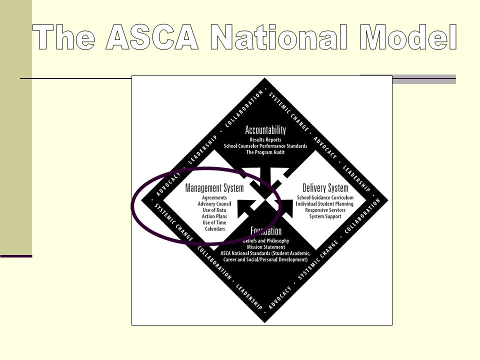 the importance of asca national model crosswalking The asca national model leveraging partnerships with school counselors and counseling associations mark kuranz, asca director of professional development   relevance/importance of education for their future : school counselors in changing times • lack of legitimization.