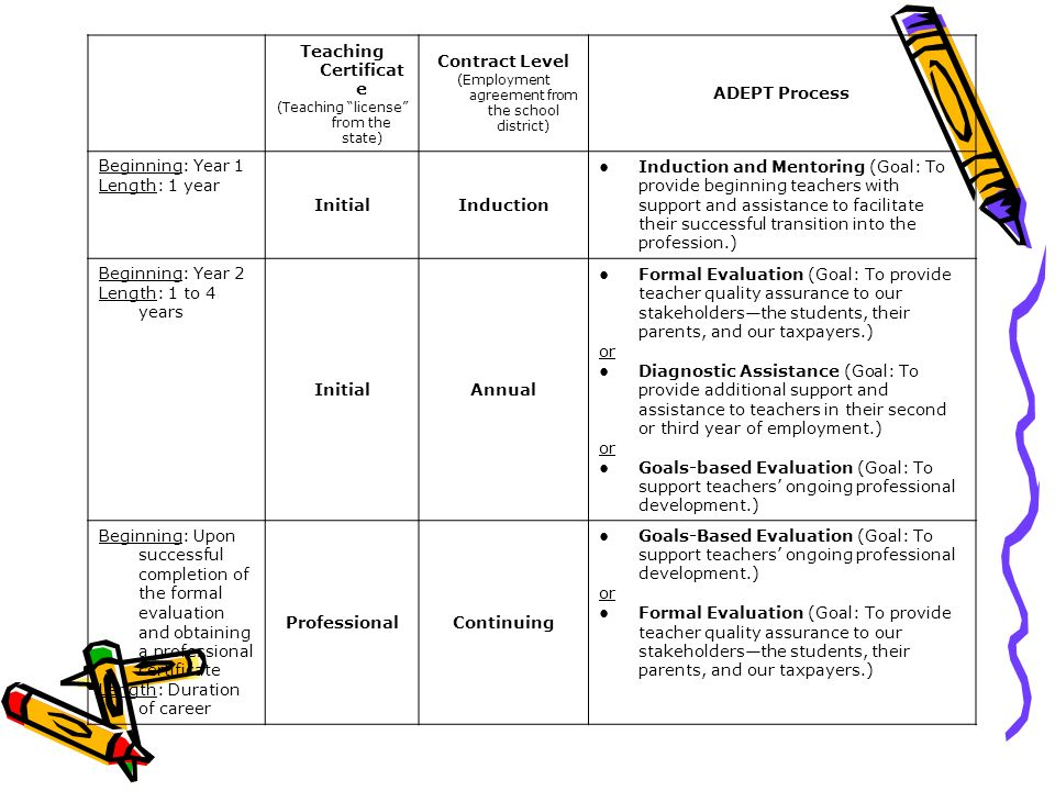 For faculty supervisors and cooperating teachers ppt video online 6 adept platinumwayz