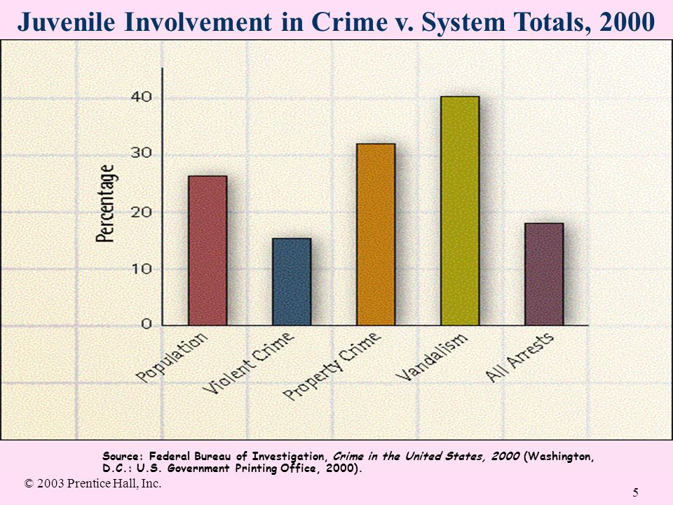 A history of the juvenile justice system in the united states