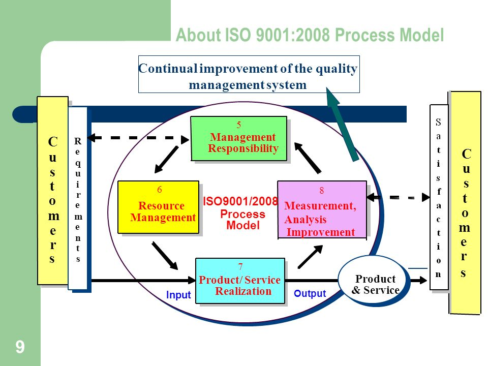 iso 9001 2008 a quality management system Iso 9001 defines the requirements for quality management system of an  organization to design, manufacture and deliver products and services to meet.