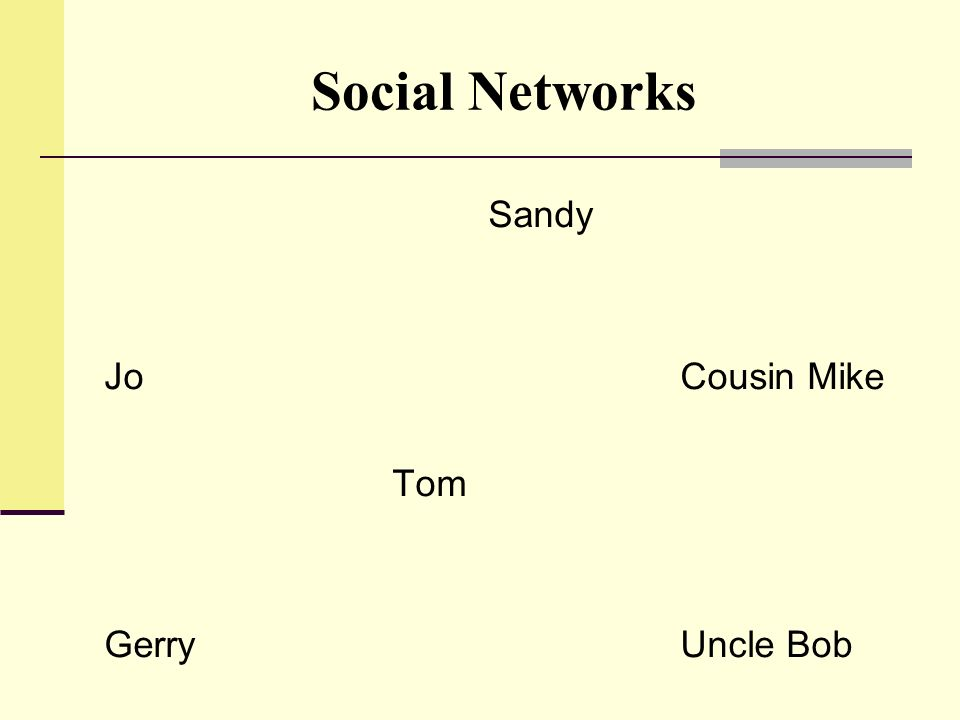 Social Networks Sandy Jo Cousin Mike Tom Gerry Uncle Bob