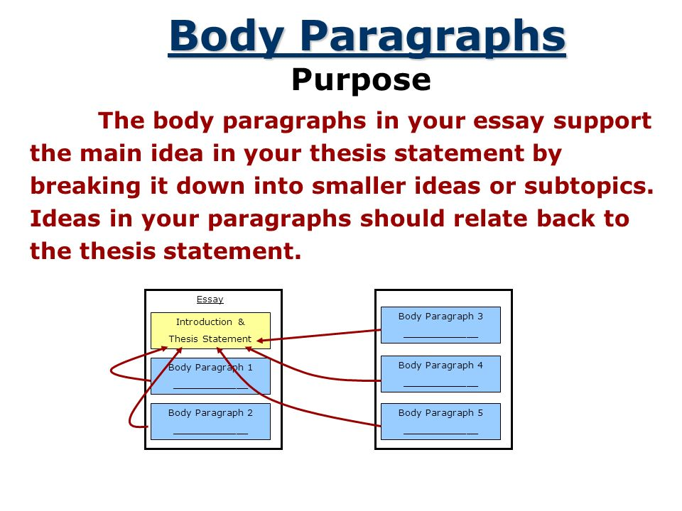 body thesis statement A solid thesis statement will always be the heart of your essay -- learn how to write an effective thesis statement with these tips and examples.