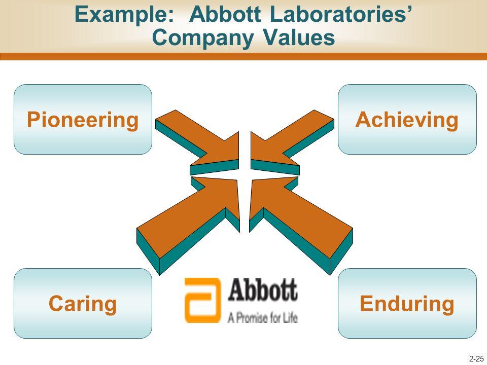 abbott laboratories vision statement Abbott laboratories (abbott) — the leading edge vision our vision statement a discipline v/s freedom: the culture of discipline at abbott.
