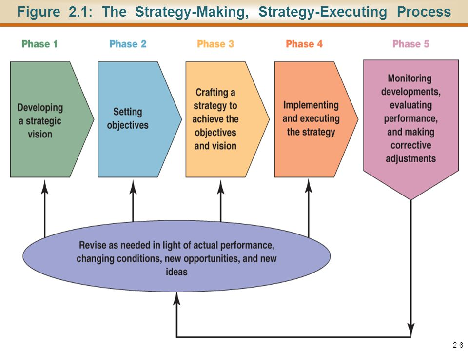 Crafting A Strategy In Strategic Management