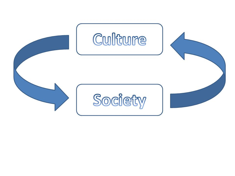 sociology society and culture Chapter two: culture down-to-earth sociology box: of the tools and technology required to use them that members of society create and utilize this.