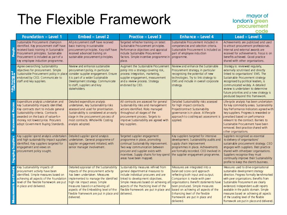 The Flexible Framework
