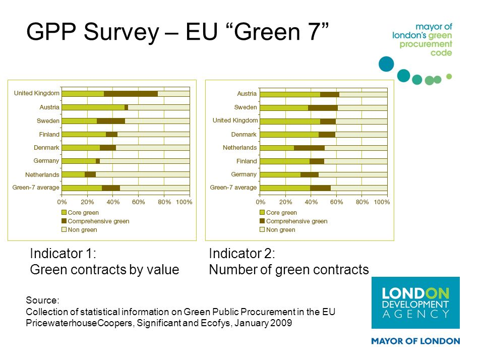 GPP Survey – EU Green 7 Indicator 1: Green contracts by value