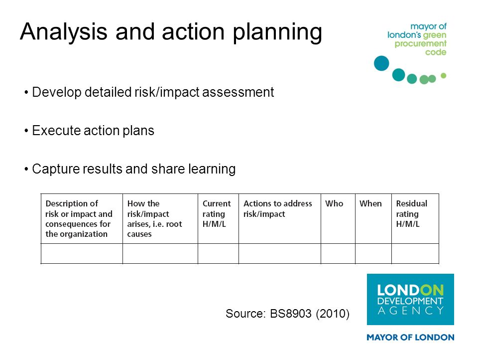 Analysis and action planning