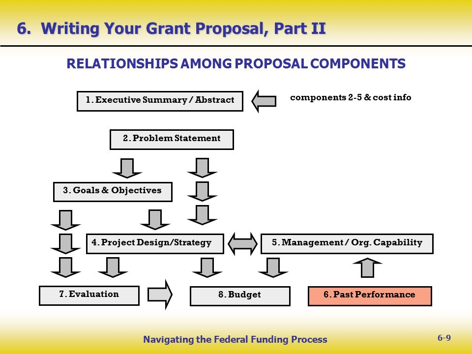 W E L C O M E Navigating The Federal Funding Process Ppt Download