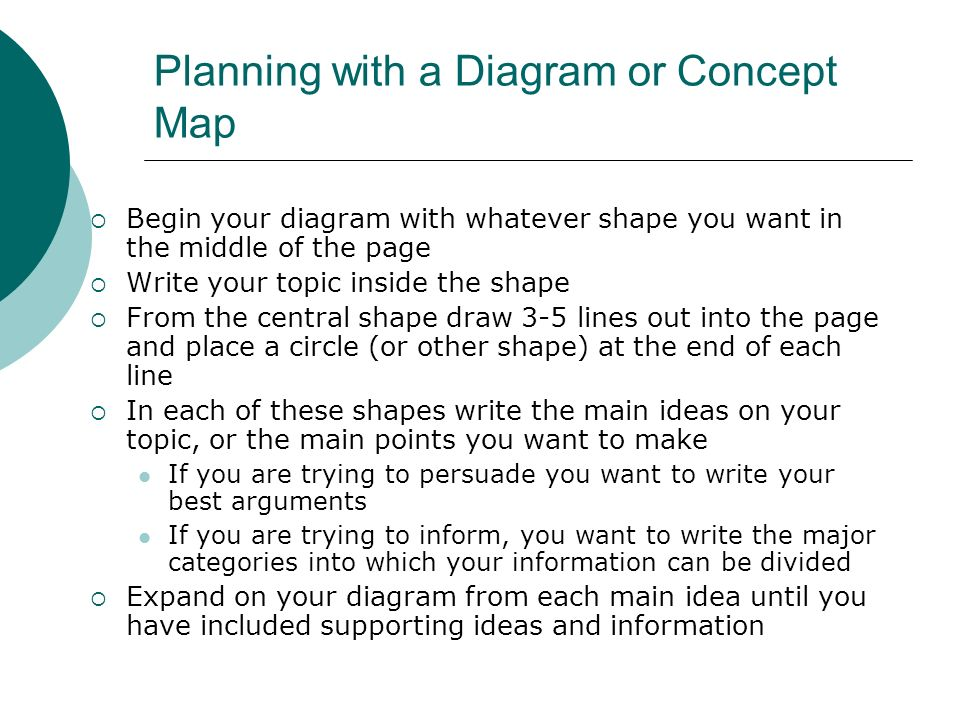 Planning with a Diagram or Concept Map