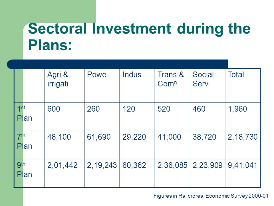 Sectoral Investment during the Plans: