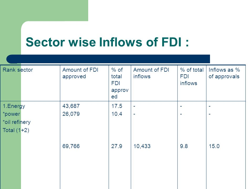 Sector wise Inflows of FDI :