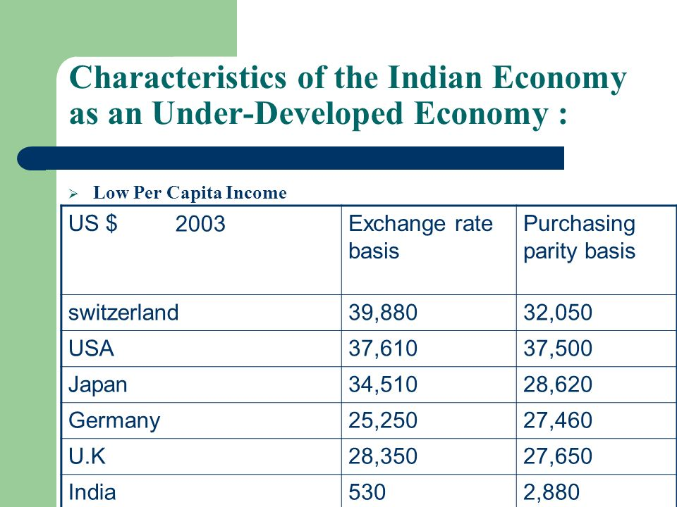 Characteristics of the Indian Economy as an Under-Developed Economy :