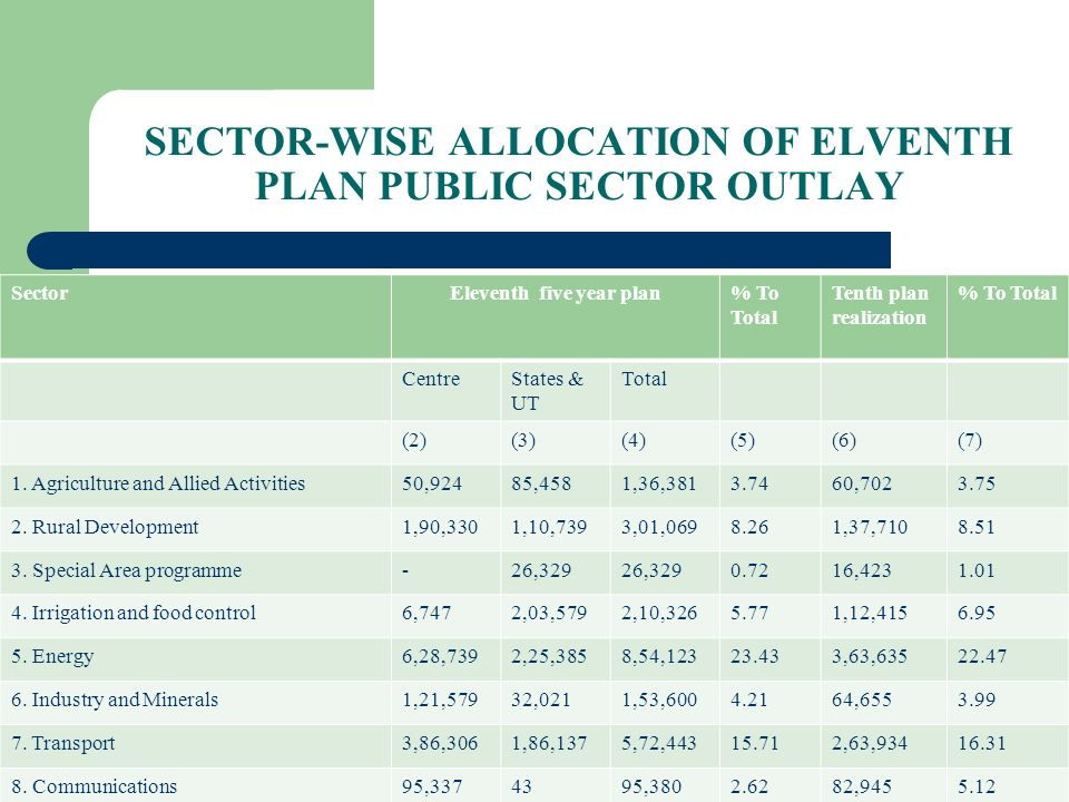 SECTOR-WISE ALLOCATION OF ELVENTH PLAN PUBLIC SECTOR OUTLAY
