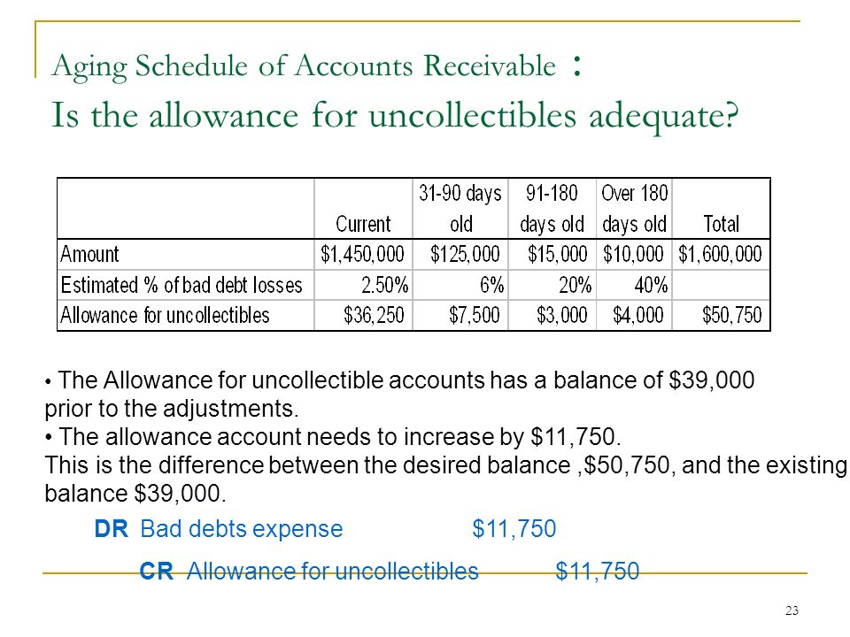 difference between account receivable and notes receivable Read this article to understand the differences between accounts payable and  accounts receivable, used by  includes notes payable and bonds payable.