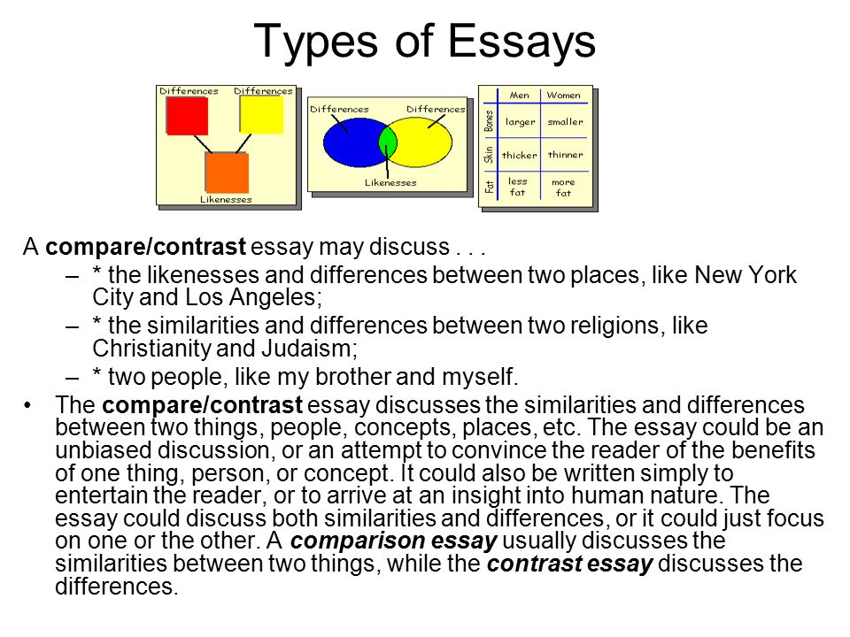The essay an essay is a short piece of writing that Types of contrast