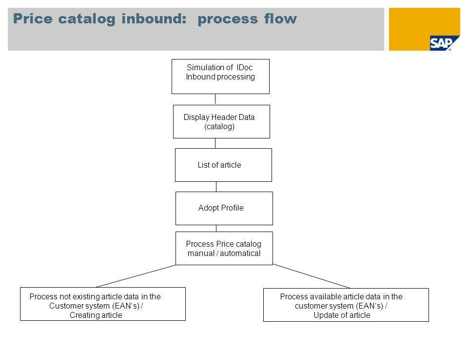 Price catalog inbound: process flow