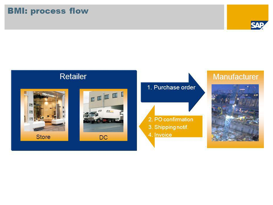 BMI: process flow Retailer Manufacturer Lieferant 1. Purchase order