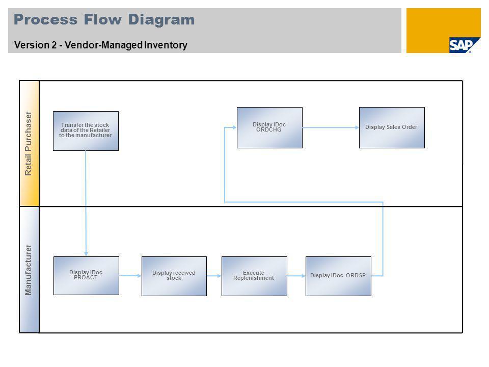 Process Flow Diagram Version 2 - Vendor-Managed Inventory