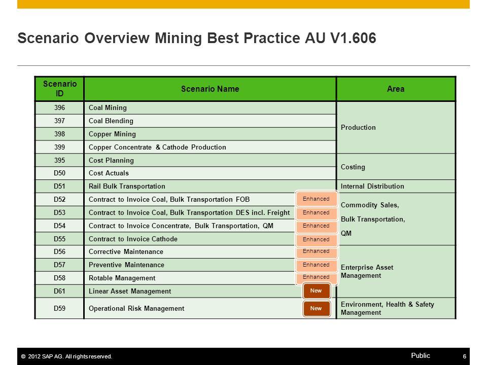 Scenario Overview Mining Best Practice AU V1.606