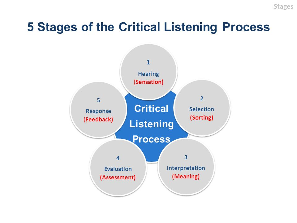 the listening process About active listening the way to improve your listening skills is to practice active listening this is where you make a conscious effort to hear not only the words that another person is saying but, more importantly, the complete message being communicated.