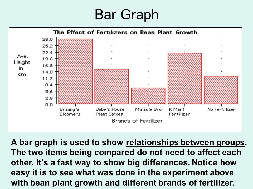 describing graphs and charts