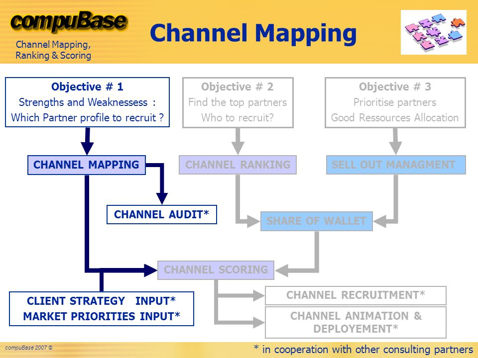 market mapping and channel development Mind mapping for generating new product requirements  stage of product development when the  the market mind mapping techniques and software.
