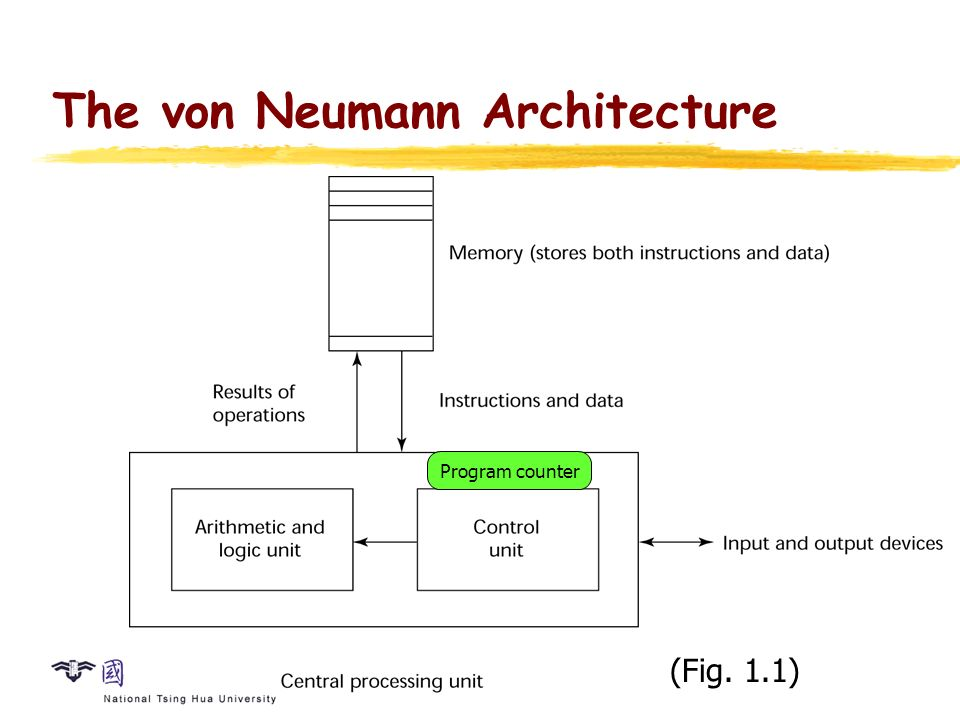 Programming language a programming language is an for Architecture von neumann