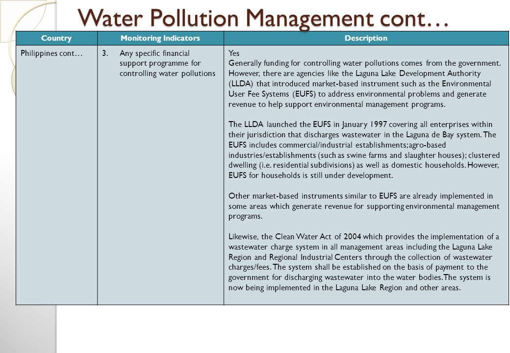 Water Pollution Management cont…