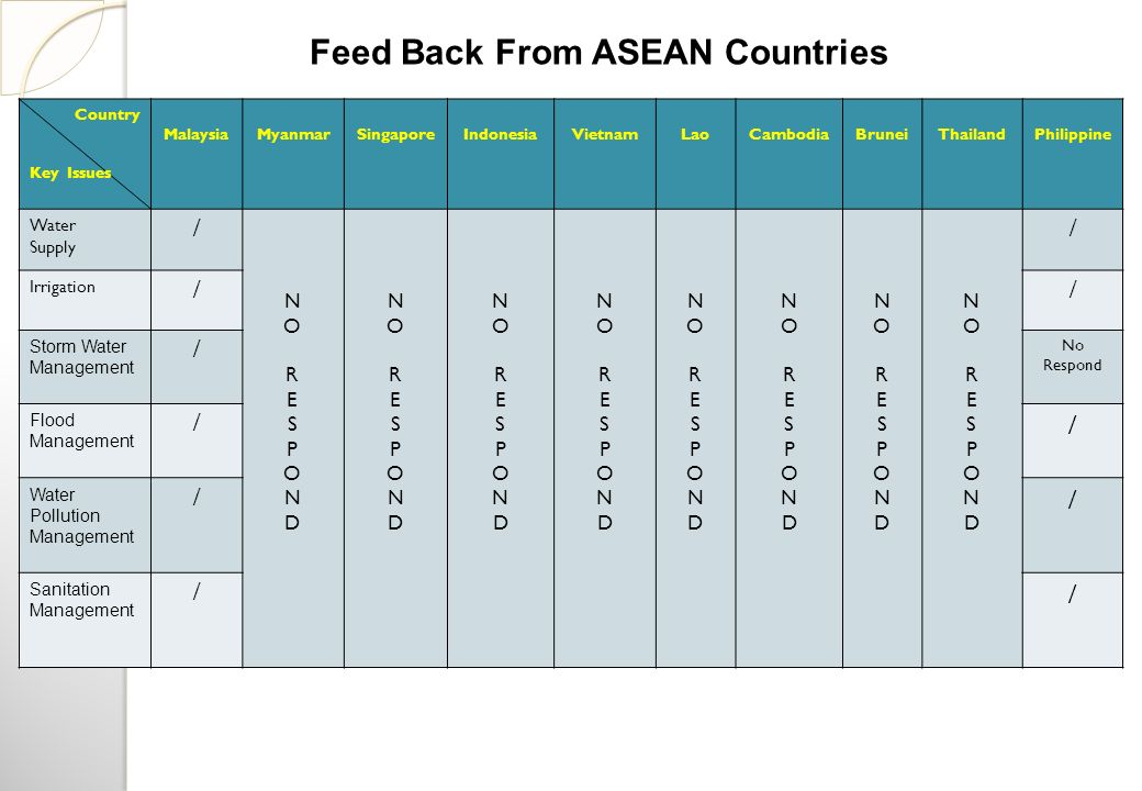 Feed Back From ASEAN Countries