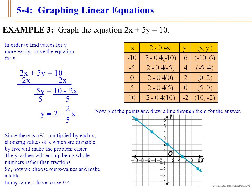 By Drawing The Line Y On The Grid Solve The Equations : Graphing linear equations ppt video online download
