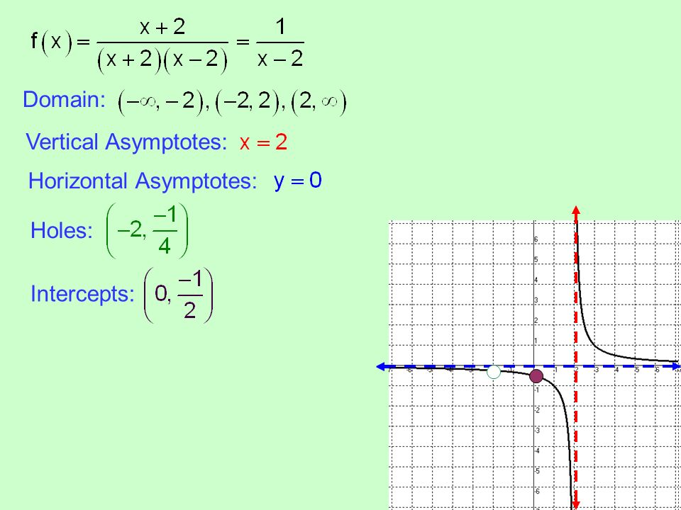 Section 41 rational functions and asymptotes ppt download 5 domain vertical asymptotes horizontal asymptotes holes intercepts ccuart Choice Image