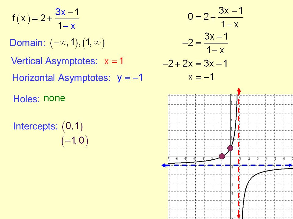 Section 41 rational functions and asymptotes ppt download 6 domain vertical asymptotes horizontal asymptotes holes intercepts ccuart Choice Image