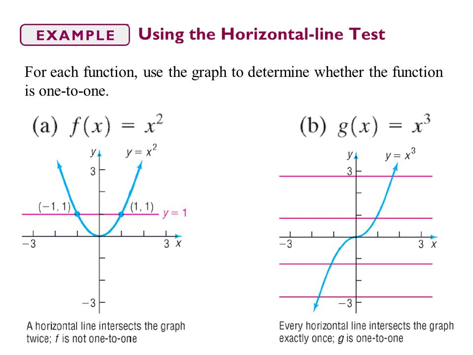 For each function, use the graph to determine whether the function is one-to-one.