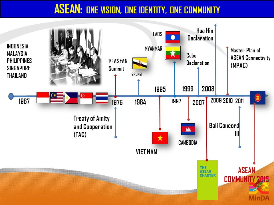 Challenges and Opportunities ONE ASEAN COMMUNITY FORUM