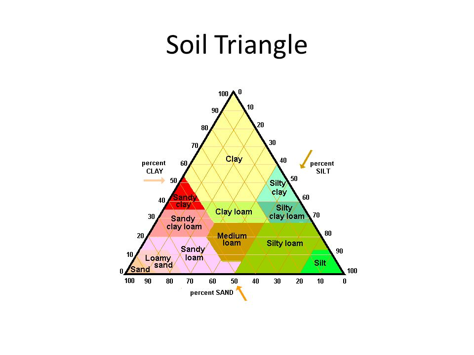 Soil and agriculture review ppt video online download for Soil triangle