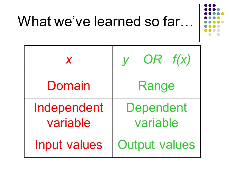 FUNCTIONS Vocabulary: Relation Function Domain Range - ppt ...