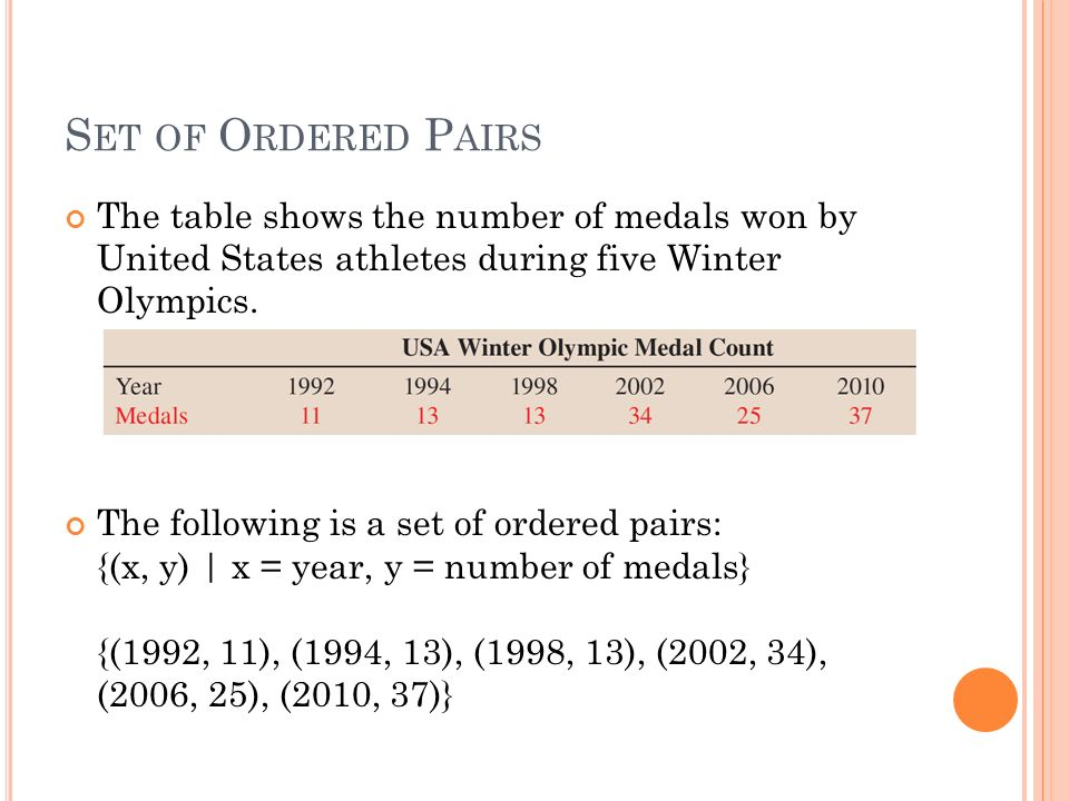 Functions Ppt Download - Olympic medal count 1992