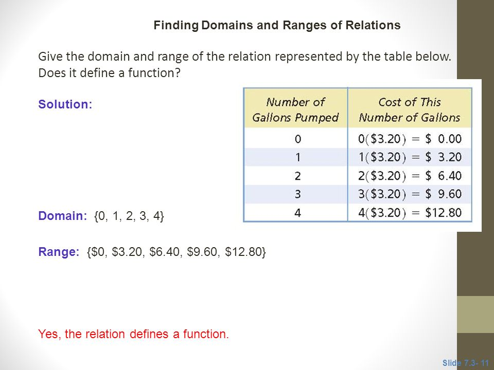how to show domain of function