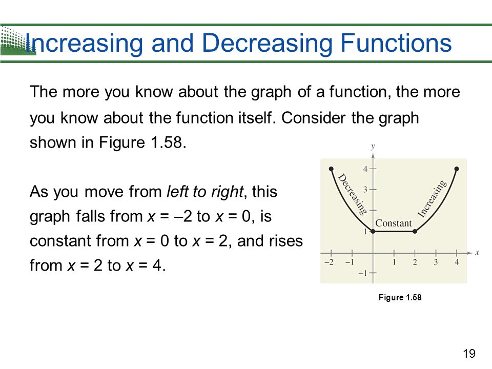 how to move the graph to the right