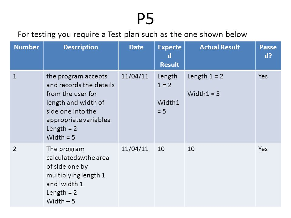 P5 For testing you require a Test plan such as the one shown below