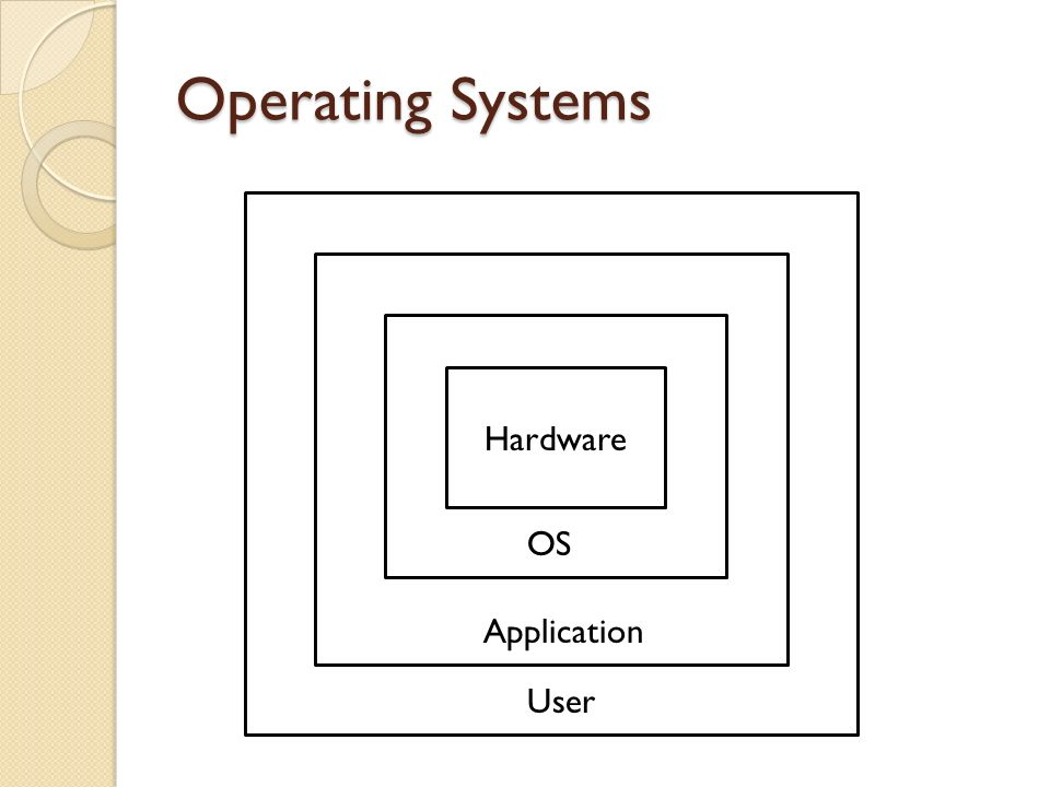 Operating Systems Hardware OS Application User