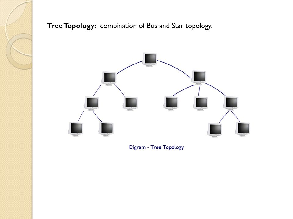 Tree Topology: combination of Bus and Star topology.