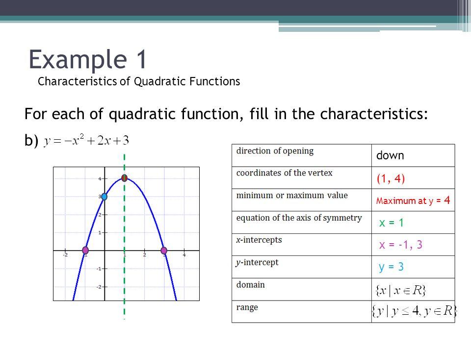 Quadratic Function Examples Characteristics of Qua...