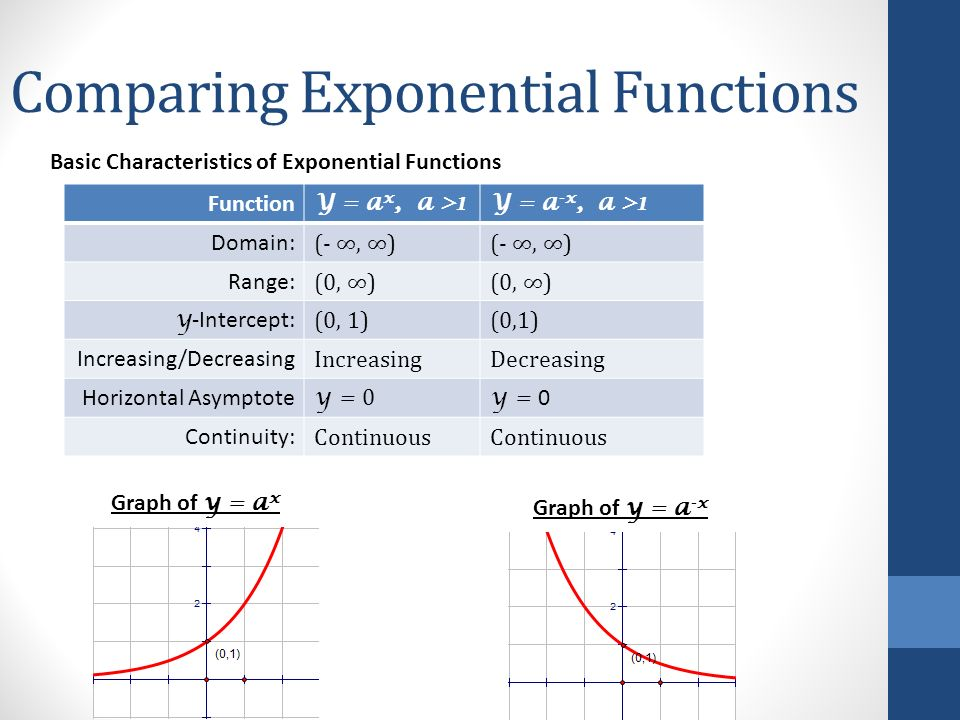 exponential function The inverse of an exponential function is a logarithm function an exponential function written as f(x) = 4^x is read as four to the x power its inverse logarithm function is written as f^-1(y) = log4y and read as logarithm y to the base four.
