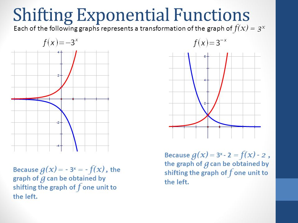exponential and logarithmic functions ppt video online